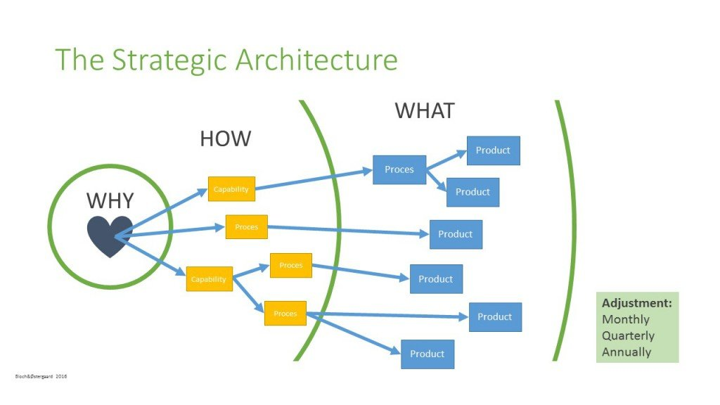 The Strategic Architecture
