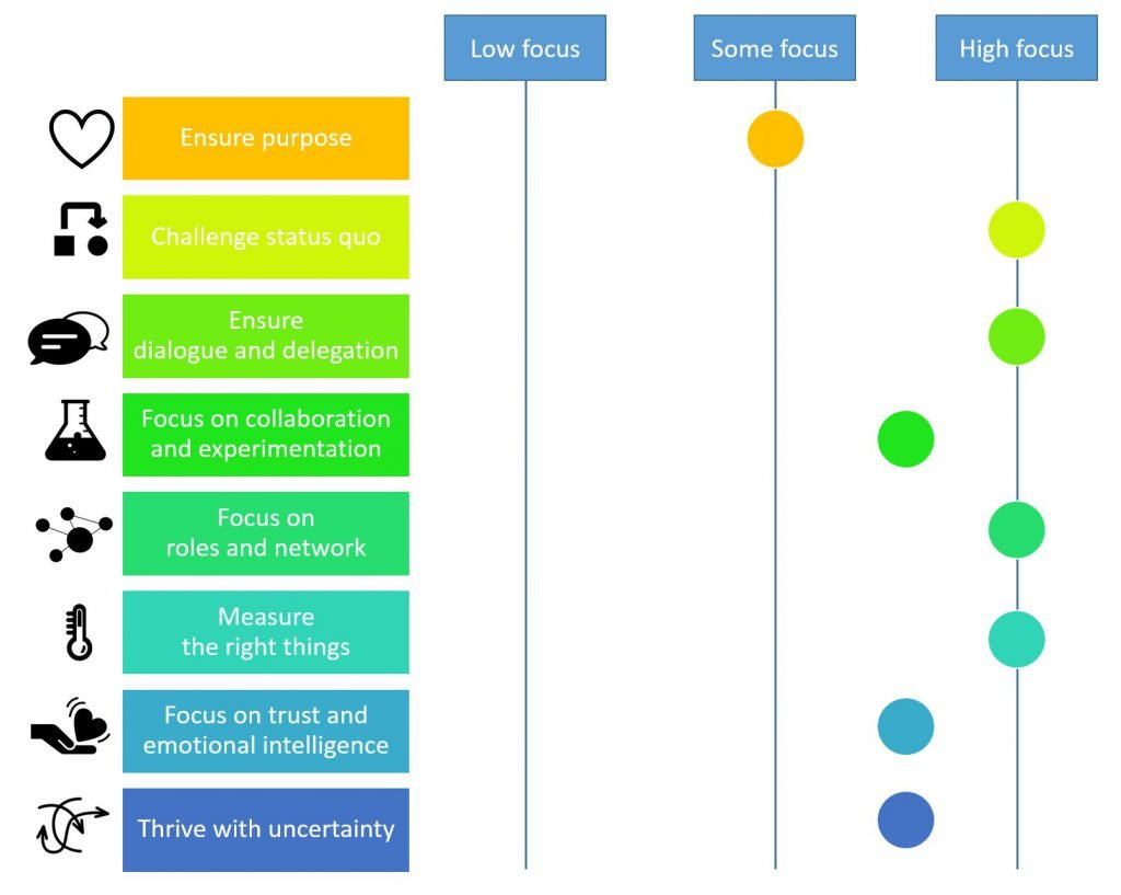 a-bank-case-leadership-focus-characteristics