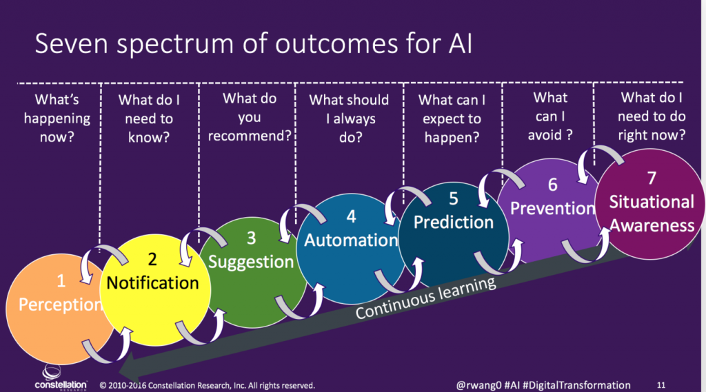 @rwang0-Spectrum-of-Outcomes-for-AI-1440x800