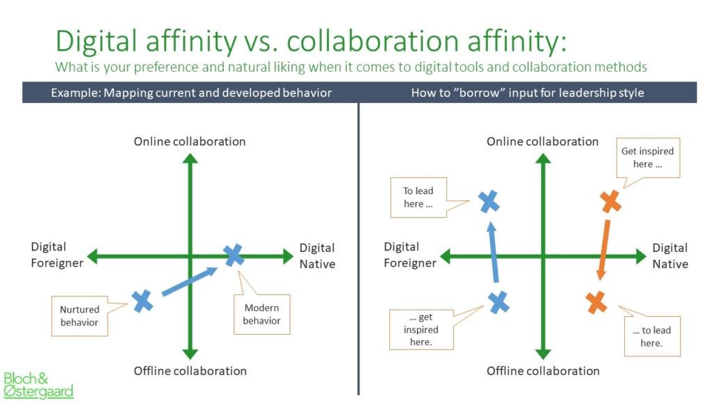 affinity model