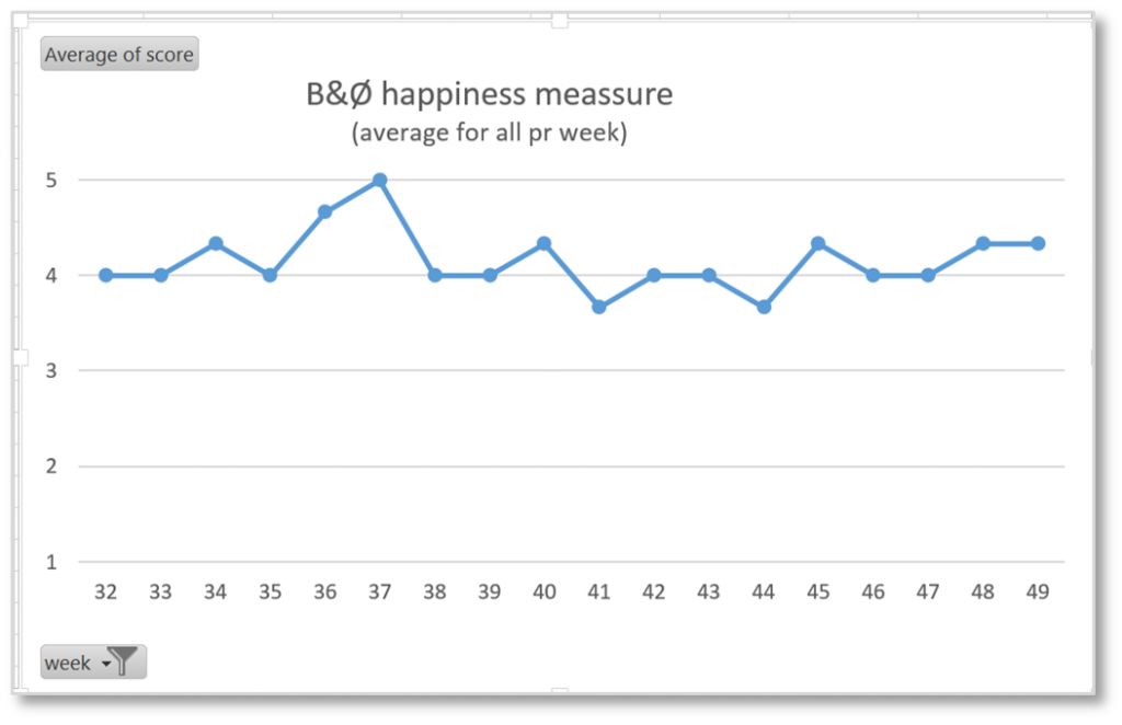employee happiness measurement