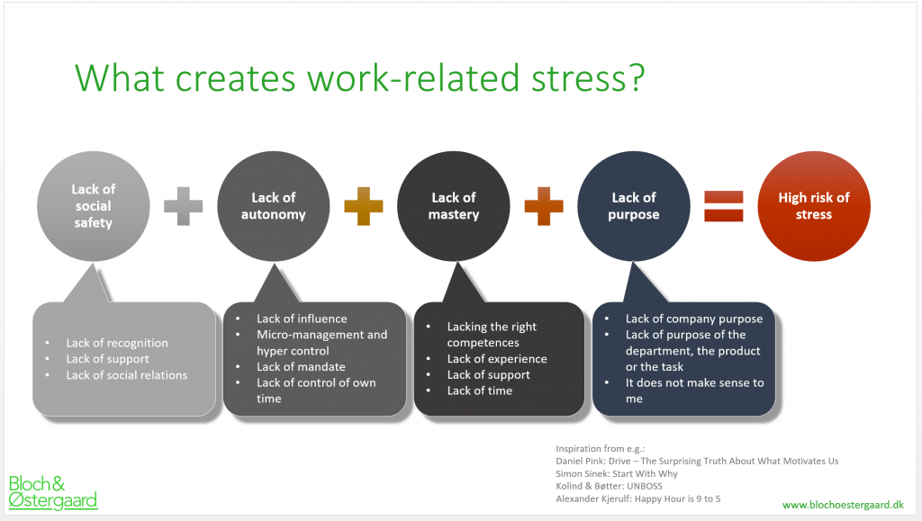 what creates stress at work