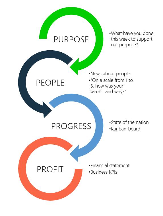 the modern agenda purpose people progress profit
